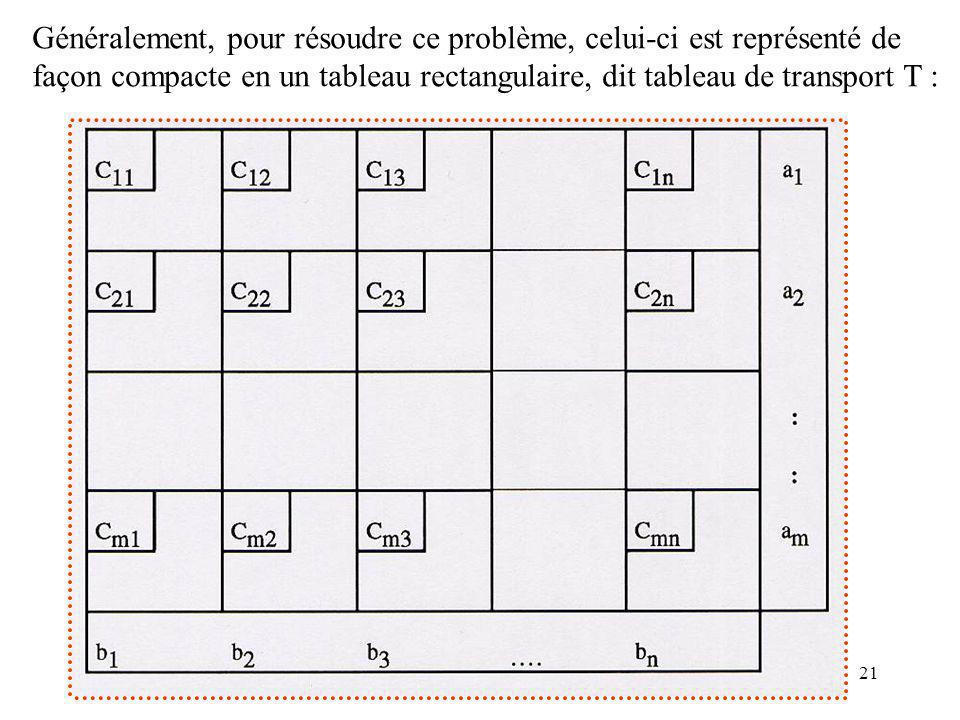 21 Généralement, pour résoudre ce problème, celui-ci est représenté de façon compacte en un tableau rectangulaire, dit tableau de transport T :