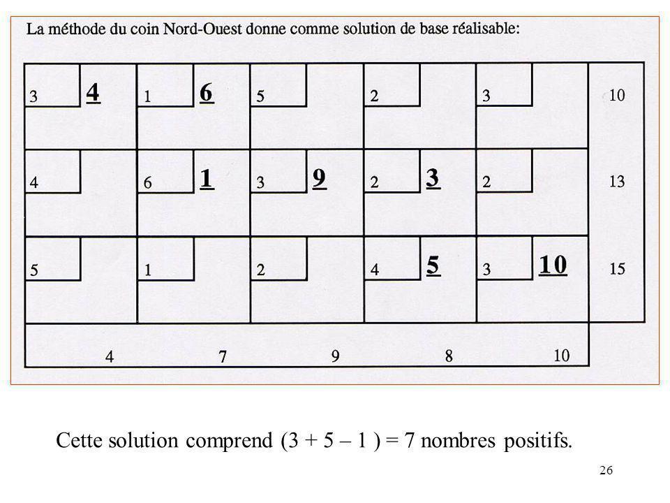 26 Cette solution comprend (3 + 5 – 1 ) = 7 nombres positifs.