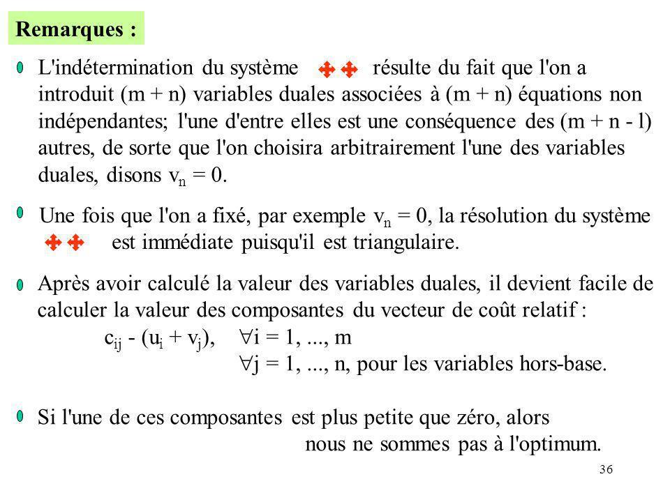 36 L'indétermination du systèmerésulte du fait que l'on a introduit (m + n) variables duales associées à (m + n) équations non indépendantes; l'une d'
