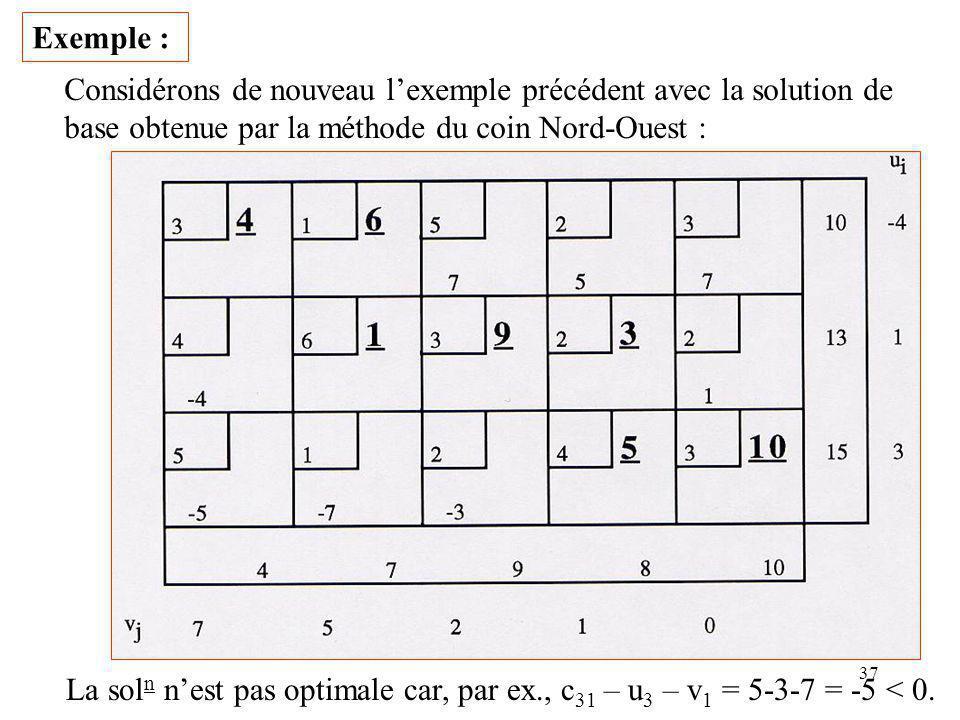 37 Exemple : Considérons de nouveau lexemple précédent avec la solution de base obtenue par la méthode du coin Nord-Ouest : La sol n nest pas optimale