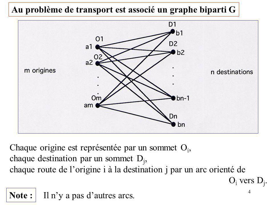 4 Au problème de transport est associé un graphe biparti G Chaque origine est représentée par un sommet O i, chaque destination par un sommet D j, cha