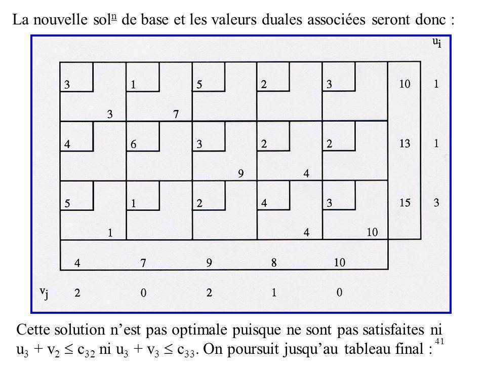 41 La nouvelle sol n de base et les valeurs duales associées seront donc : Cette solution nest pas optimale puisque ne sont pas satisfaites ni u 3 + v