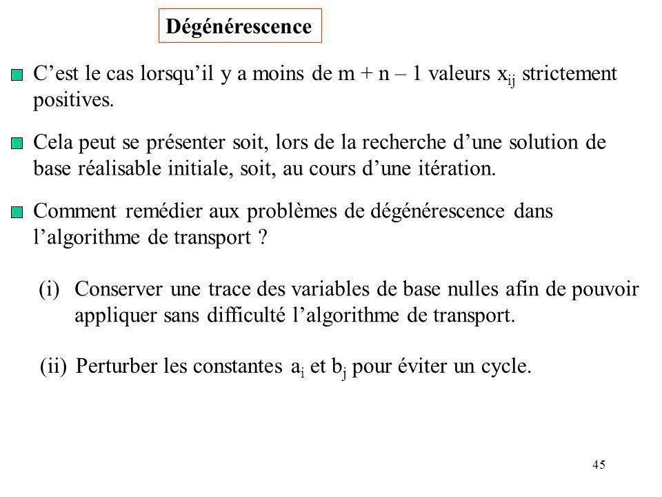 45 Dégénérescence Cest le cas lorsquil y a moins de m + n – 1 valeurs x ij strictement positives. Cela peut se présenter soit, lors de la recherche du