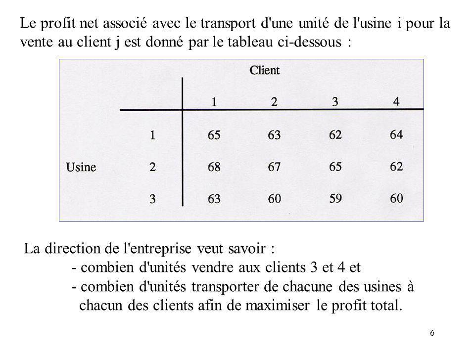 37 Exemple : Considérons de nouveau lexemple précédent avec la solution de base obtenue par la méthode du coin Nord-Ouest : La sol n nest pas optimale car, par ex., c 31 – u 3 – v 1 = 5-3-7 = -5 < 0.
