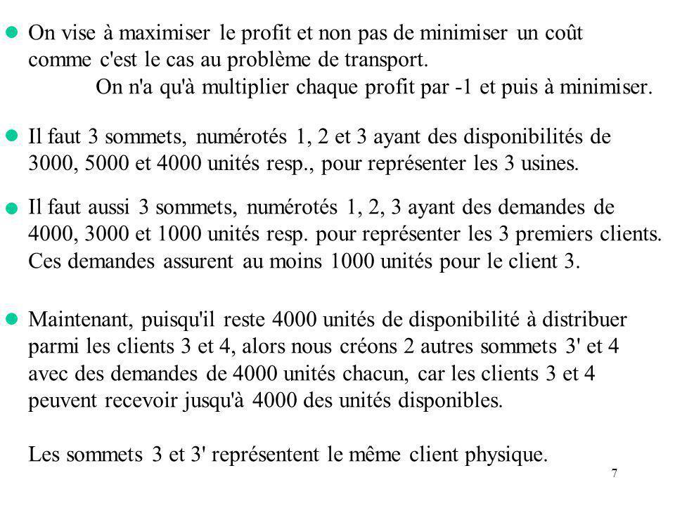 7 On vise à maximiser le profit et non pas de minimiser un coût comme c'est le cas au problème de transport. On n'a qu'à multiplier chaque profit par