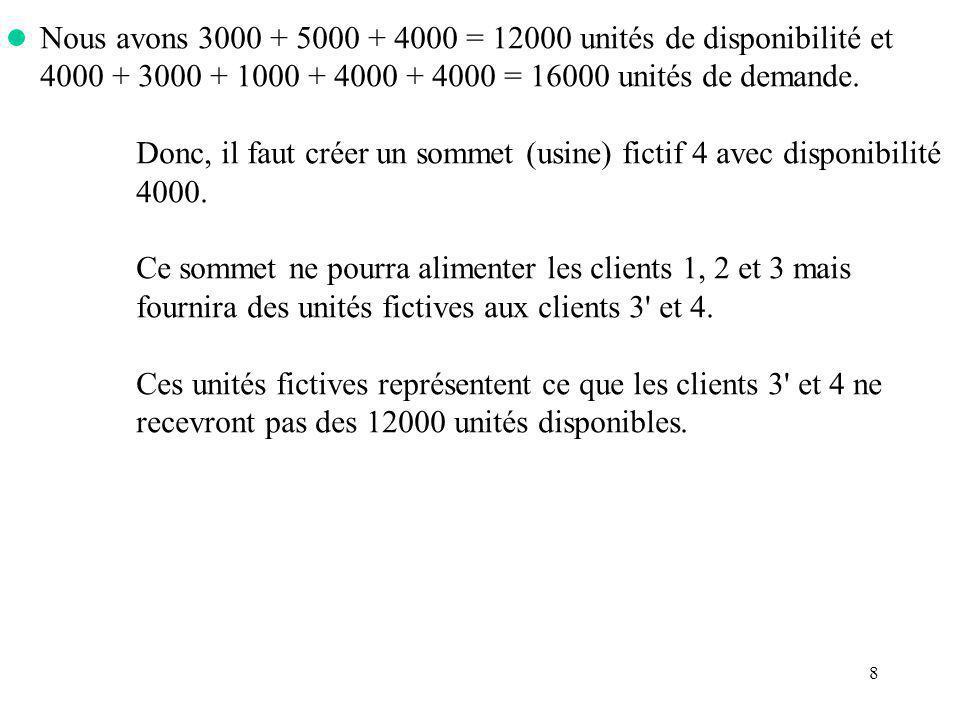 8 Nous avons 3000 + 5000 + 4000 = 12000 unités de disponibilité et 4000 + 3000 + 1000 + 4000 + 4000 = 16000 unités de demande. Donc, il faut créer un