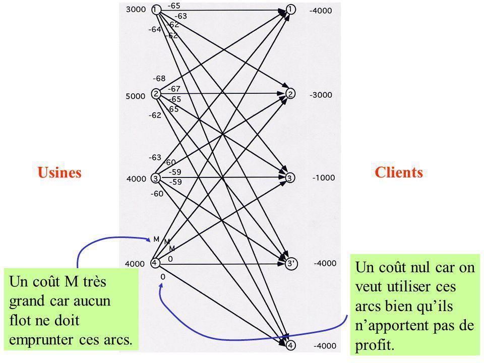 20 Théorème : Il y a une correspondance biunivoque entre les bases du problème de transport et les arbres partiels de G : un tel arbre constitue un ensemble de « routes de base » du graphe de transport G.