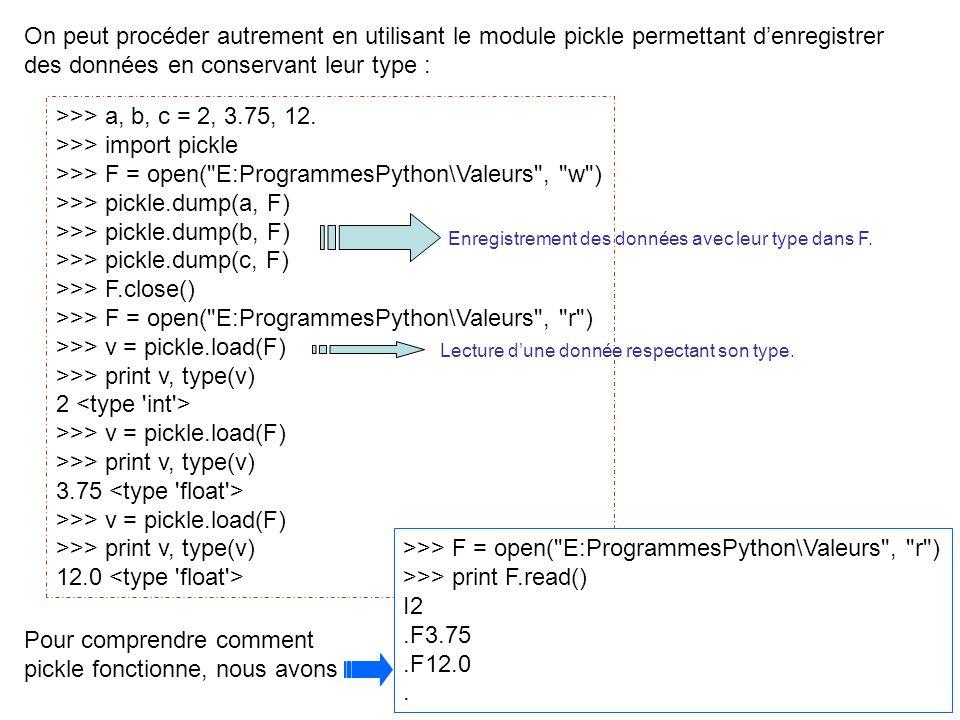 12 On peut procéder autrement en utilisant le module pickle permettant denregistrer des données en conservant leur type : >>> a, b, c = 2, 3.75, 12. >