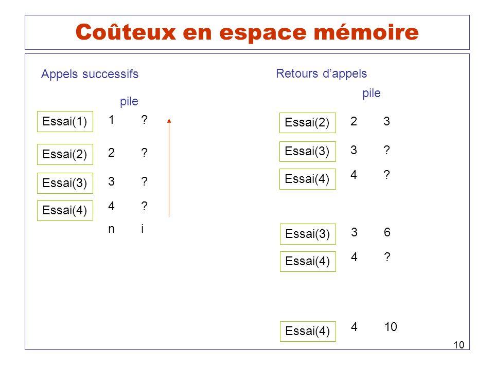 10 Coûteux en espace mémoire Essai(4) ni 4? 3? Essai(3) 2? Essai(2) 1? Essai(1) pile Appels successifs Retours dappels Essai(4) 4? 3? Essai(3) 23 Essa