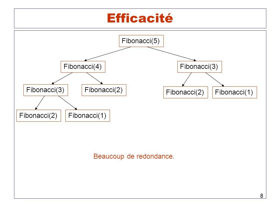 8 Efficacité Fibonacci(5) Fibonacci(4)Fibonacci(3) Fibonacci(2) Fibonacci(1) Fibonacci(2)Fibonacci(1) Beaucoup de redondance.