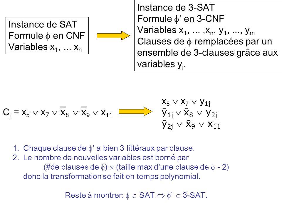 Instance de SAT Formule en CNF Variables x 1,... x n Instance de 3-SAT Formule en 3-CNF Variables x 1,...,x n, y 1,..., y m Clauses de remplacées par