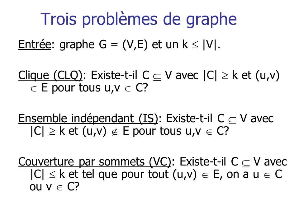 Trois problèmes de graphe Entrée: graphe G = (V,E) et un k |V|. Clique (CLQ): Existe-t-il C V avec |C| k et (u,v) E pour tous u,v C? Ensemble indépend