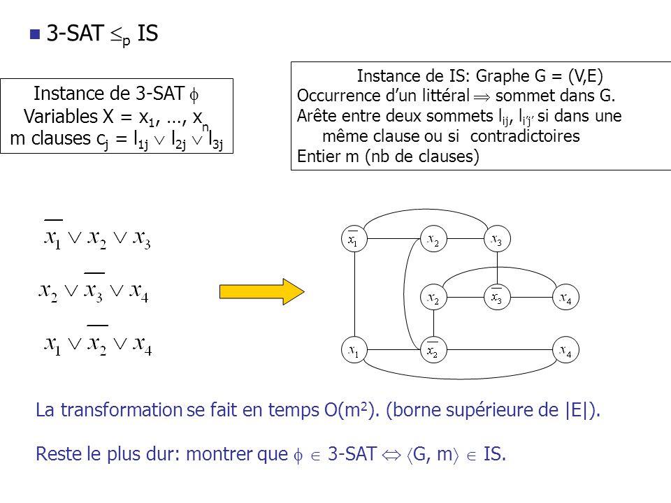 3-SAT p IS Instance de 3-SAT Variables X = x 1, …, x n m clauses c j = l 1j l 2j l 3j Instance de IS: Graphe G = (V,E) Occurrence dun littéral sommet