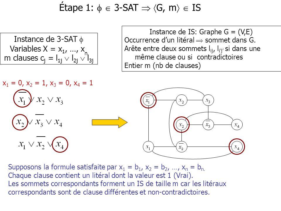 Supposons la formule satisfaite par x 1 = b 1, x 2 = b 2, …, x n = b n. Chaque clause contient un litéral dont la valeur est 1 (Vrai). Les sommets cor