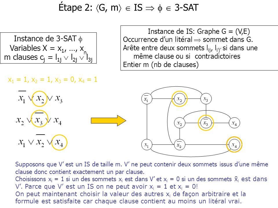 Supposons que V est un IS de taille m. V ne peut contenir deux sommets issus dune même clause donc contient exactement un par clause. Choisissons x i