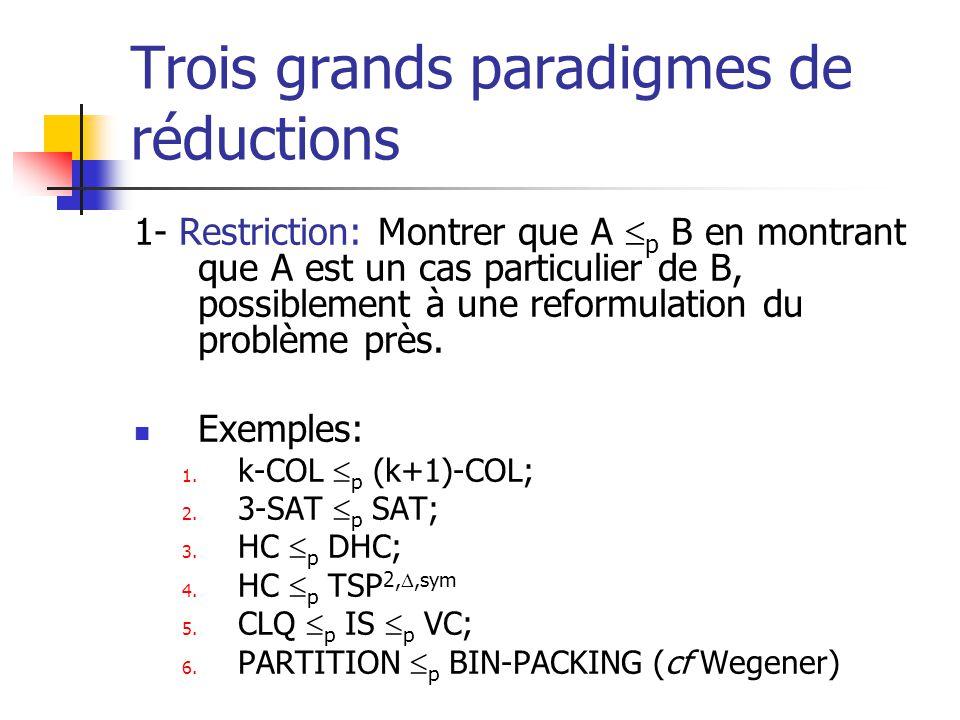 Trois grands paradigmes de réductions 1- Restriction: Montrer que A p B en montrant que A est un cas particulier de B, possiblement à une reformulatio