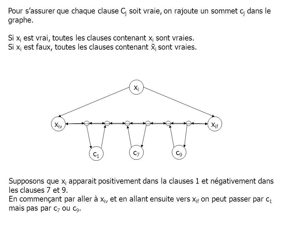 Pour sassurer que chaque clause C j soit vraie, on rajoute un sommet c j dans le graphe. Si x i est vrai, toutes les clauses contenant x i sont vraies