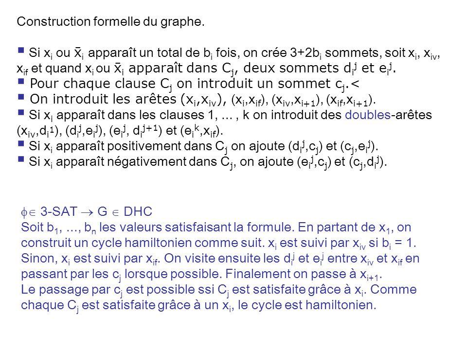 3-SAT G DHC Soit b 1,..., b n les valeurs satisfaisant la formule. En partant de x 1, on construit un cycle hamiltonien comme suit. x i est suivi par
