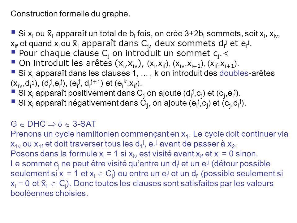 G DHC 3-SAT Prenons un cycle hamiltonien commençant en x 1. Le cycle doit continuer via x 1v ou x 1f et doit traverser tous les d 1 j, e 1 j avant de
