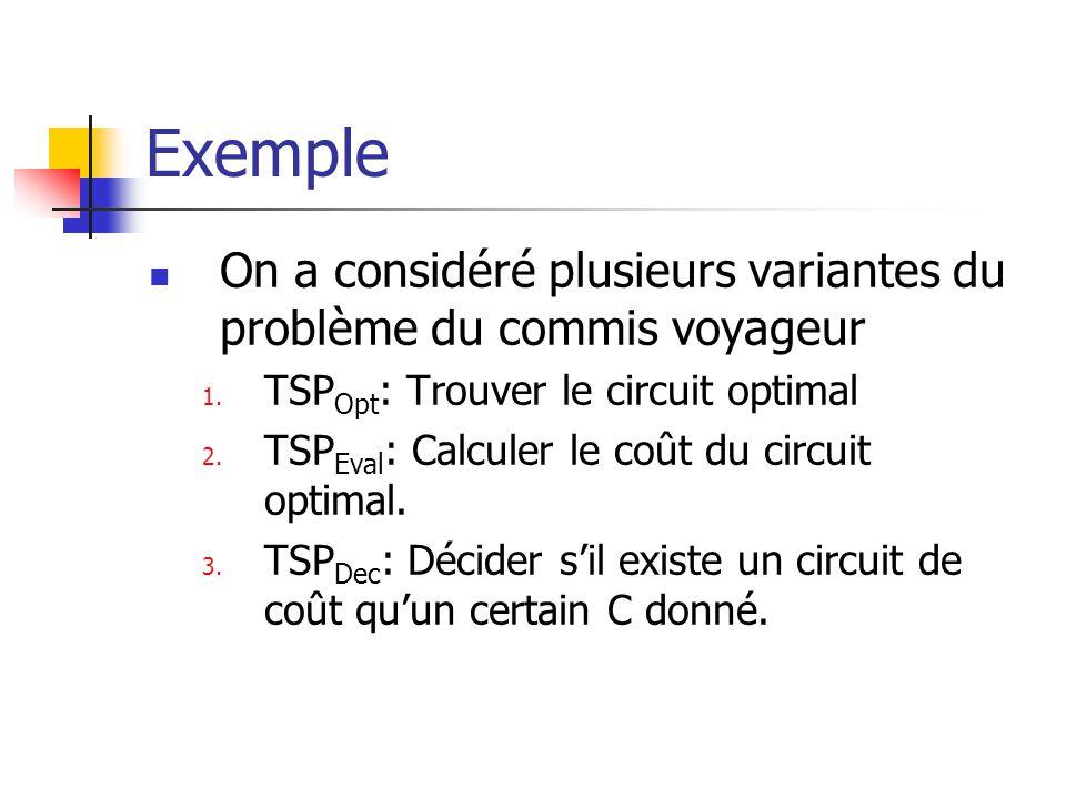 Exemple On a considéré plusieurs variantes du problème du commis voyageur 1. TSP Opt : Trouver le circuit optimal 2. TSP Eval : Calculer le coût du ci