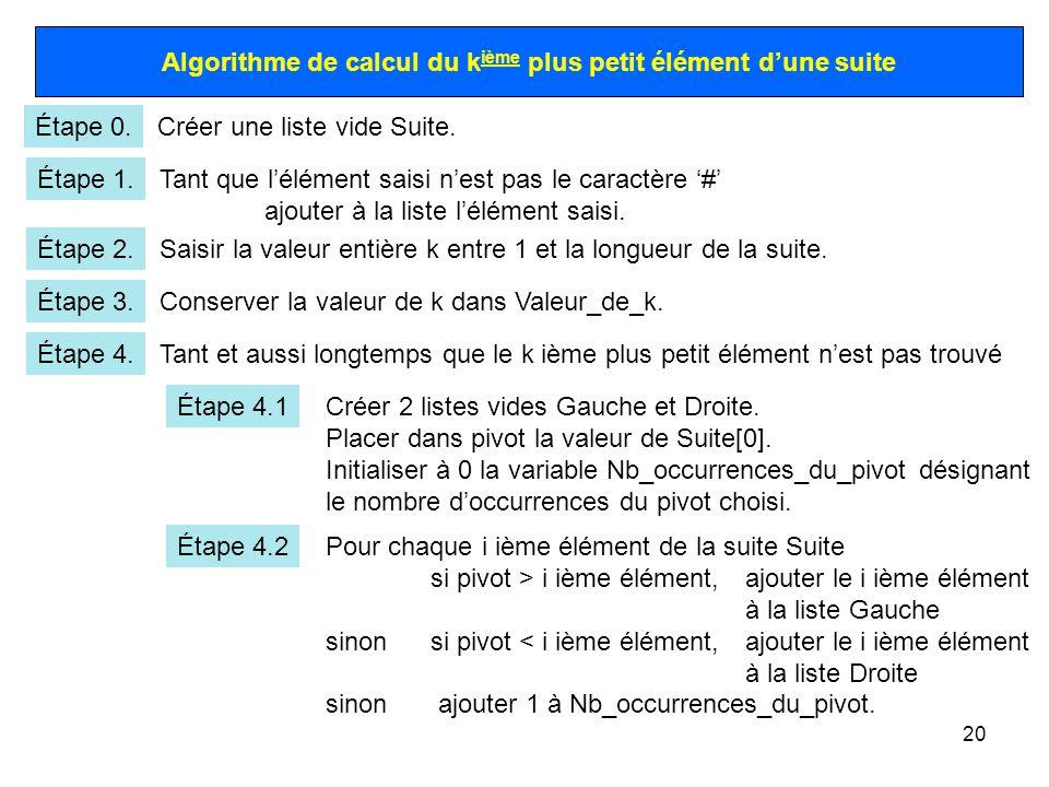 20 Algorithme de calcul du k ième plus petit élément dune suite Étape 0.Créer une liste vide Suite. Étape 1.Tant que lélément saisi nest pas le caract