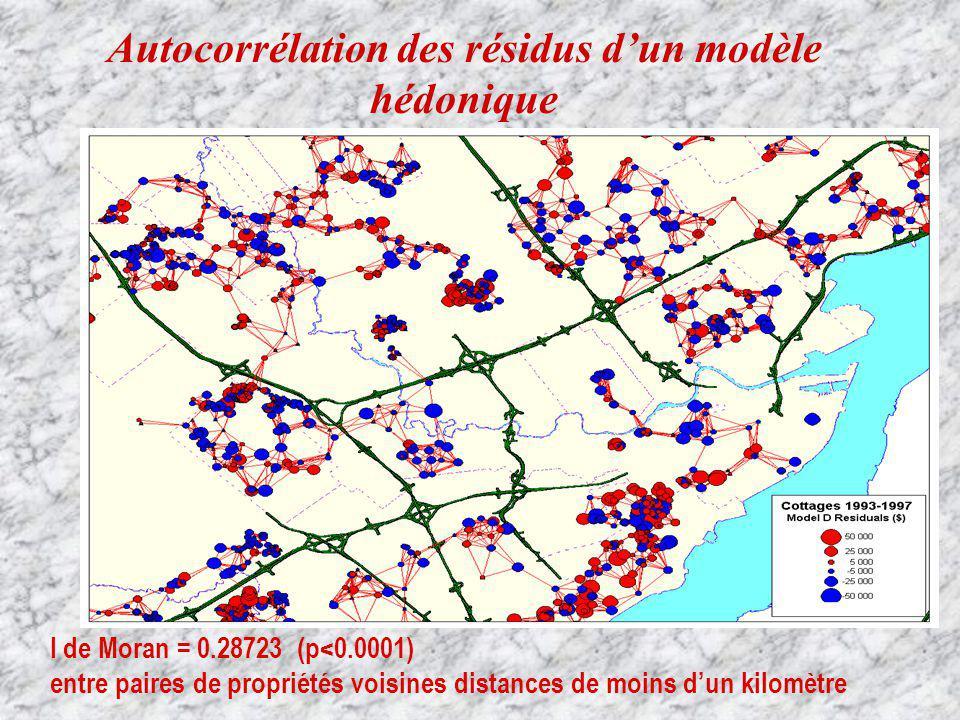 I de Moran = 0.28723 (p<0.0001) entre paires de propriétés voisines distances de moins dun kilomètre Autocorrélation des résidus dun modèle hédonique