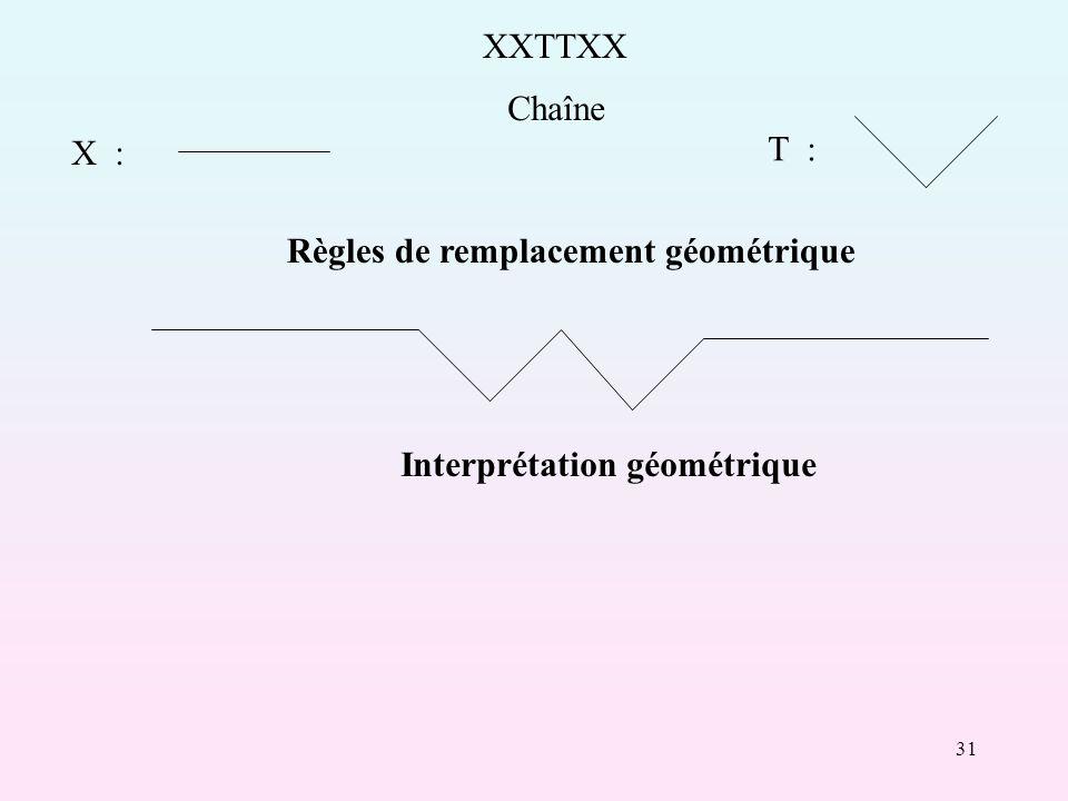 31 XXTTXX Chaîne X : T : Règles de remplacement géométrique Interprétation géométrique