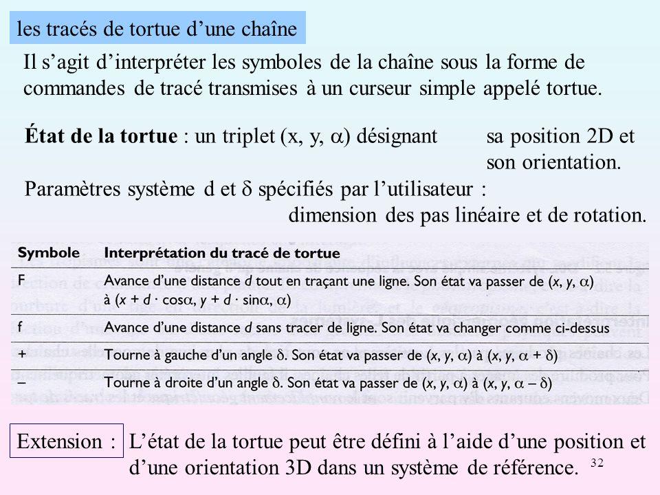 32 les tracés de tortue dune chaîne Il sagit dinterpréter les symboles de la chaîne sous la forme de commandes de tracé transmises à un curseur simple appelé tortue.