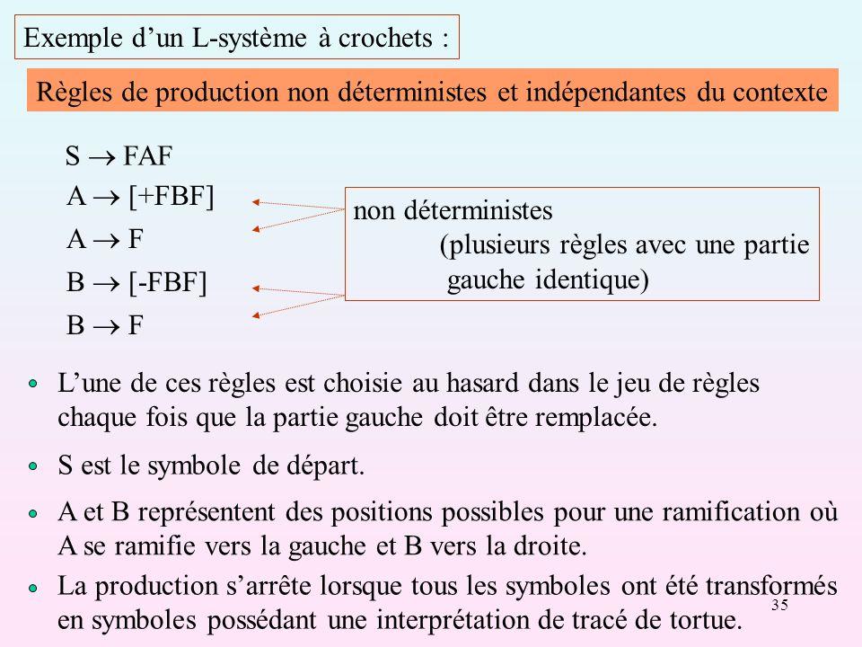35 Exemple dun L-système à crochets : Règles de production non déterministes et indépendantes du contexte S FAF A [+FBF] A F B [-FBF] B F non déterministes (plusieurs règles avec une partie gauche identique) Lune de ces règles est choisie au hasard dans le jeu de règles chaque fois que la partie gauche doit être remplacée.