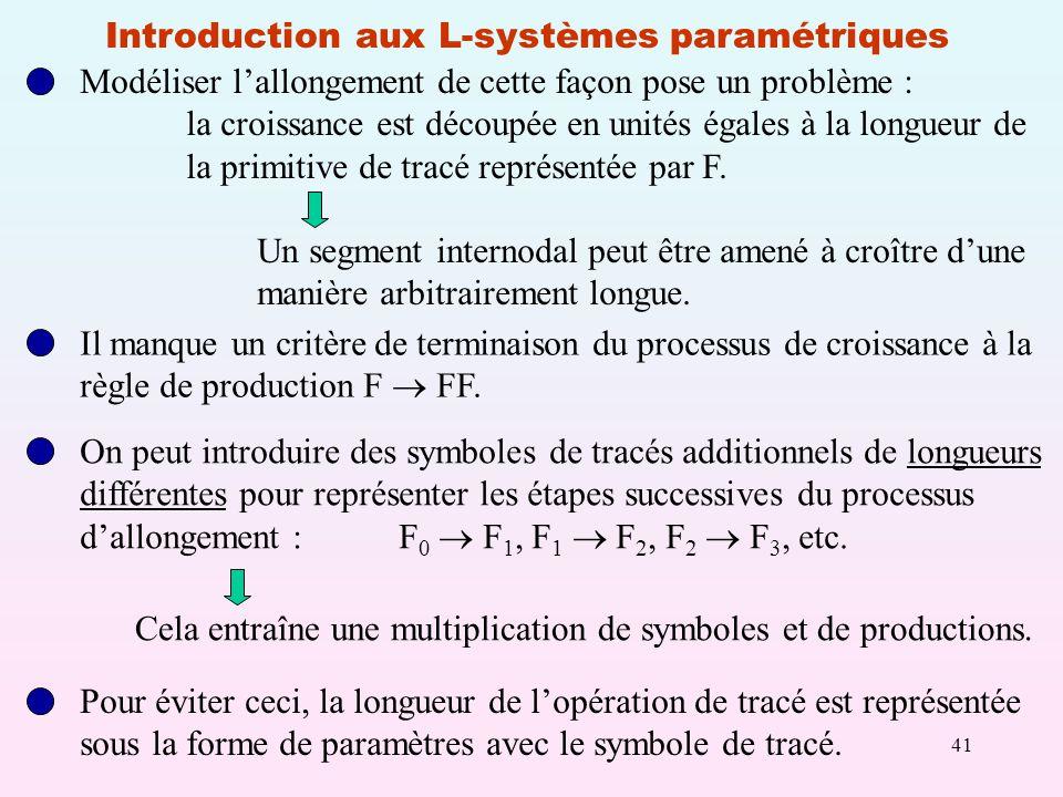 41 Introduction aux L-systèmes paramétriques Modéliser lallongement de cette façon pose un problème : la croissance est découpée en unités égales à la longueur de la primitive de tracé représentée par F.