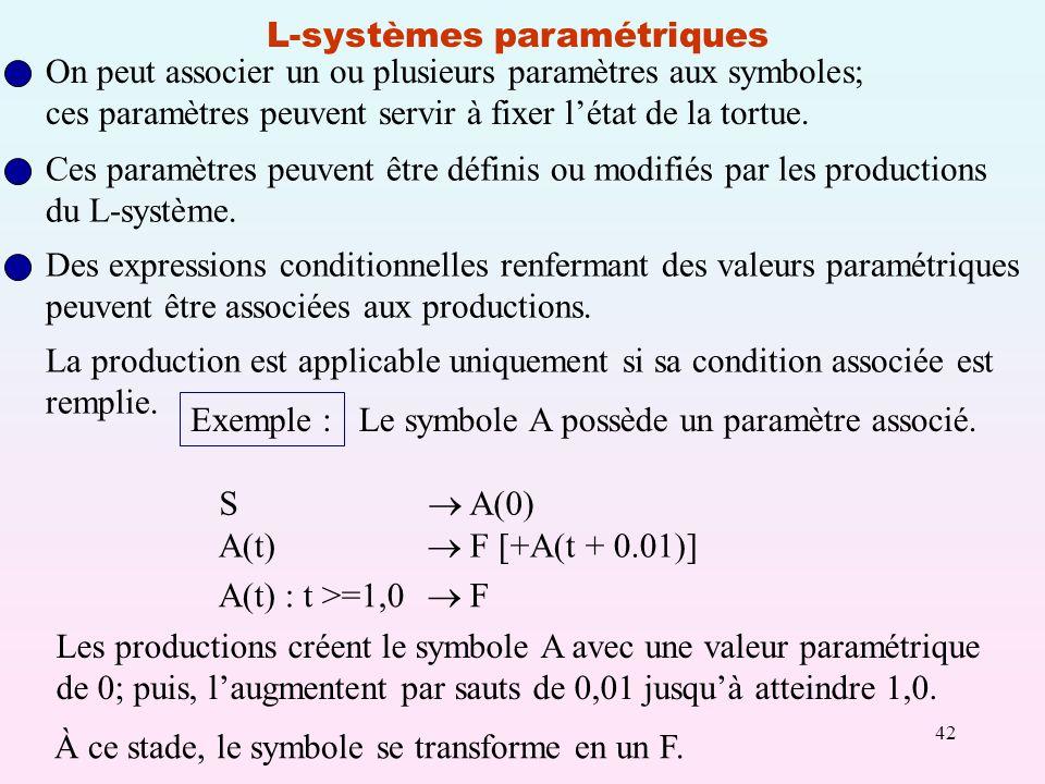 42 L-systèmes paramétriques On peut associer un ou plusieurs paramètres aux symboles; ces paramètres peuvent servir à fixer létat de la tortue.