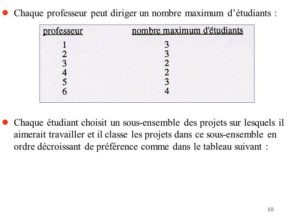 10 Chaque professeur peut diriger un nombre maximum détudiants : Chaque étudiant choisit un sous-ensemble des projets sur lesquels il aimerait travail