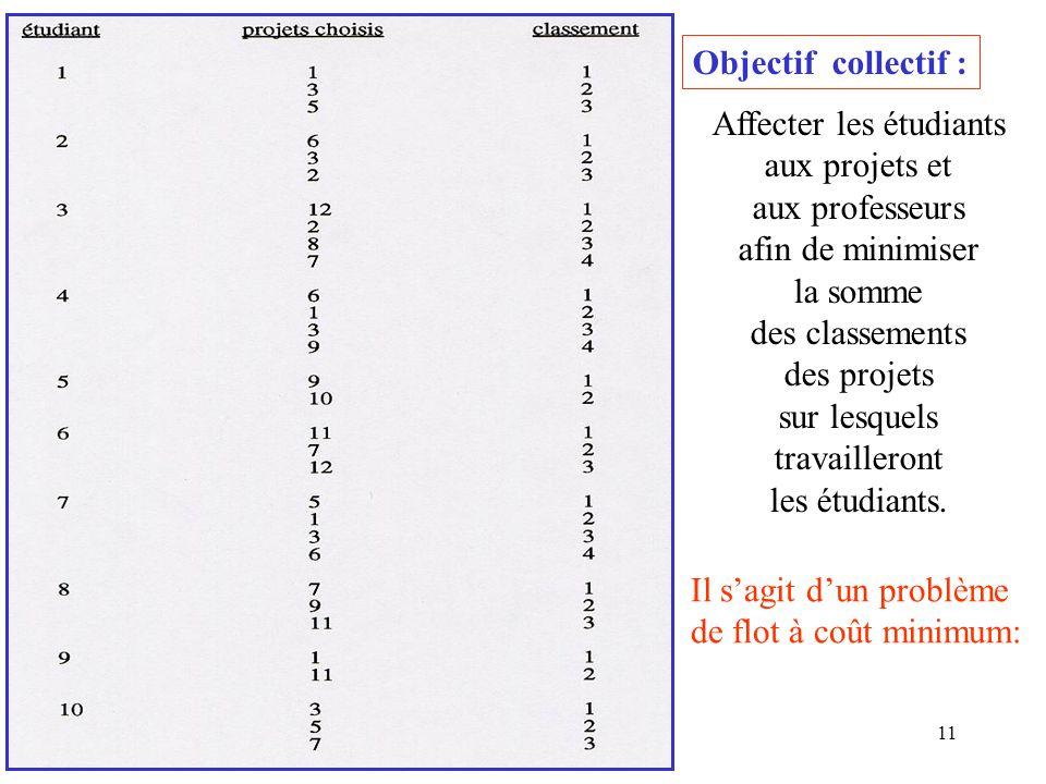 11 Objectif collectif : Affecter les étudiants aux projets et aux professeurs afin de minimiser la somme des classements des projets sur lesquels trav