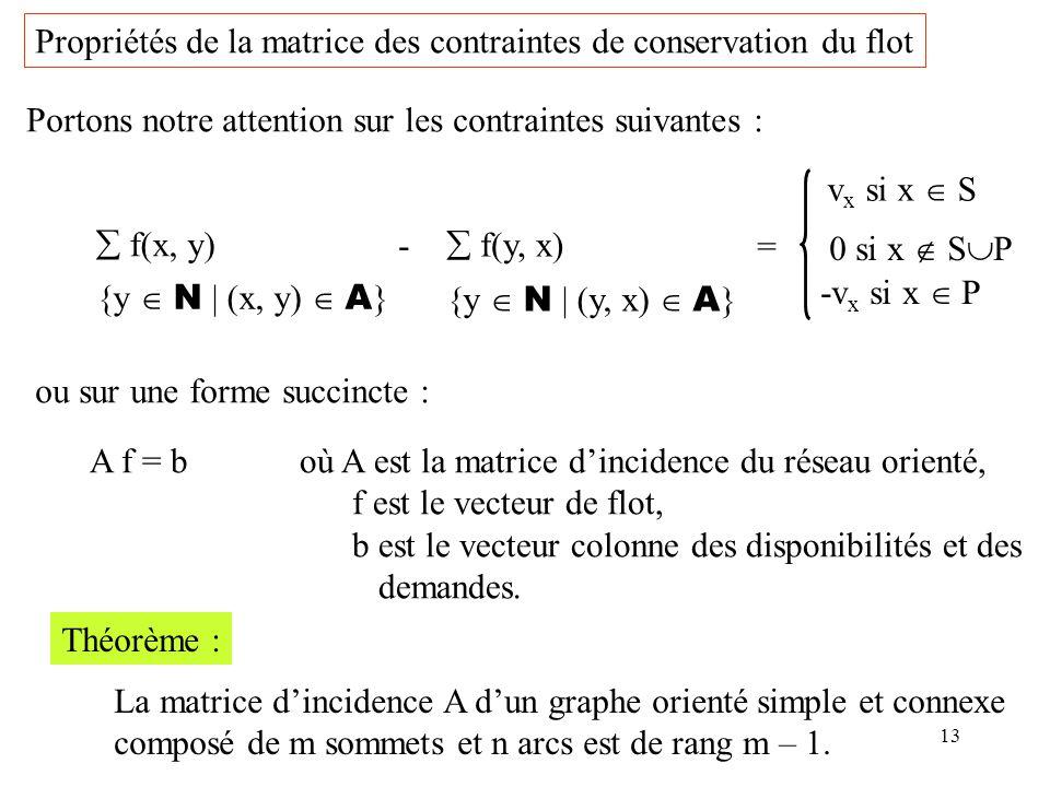 13 Propriétés de la matrice des contraintes de conservation du flot f(x, y) {y N | (x, y) A } - f(y, x) {y N | (y, x) A } = v x si x S 0 si x S P -v x
