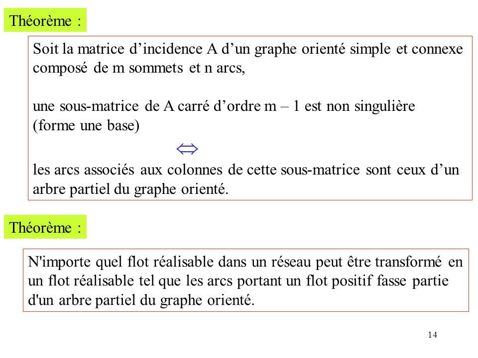 14 Théorème : Soit la matrice dincidence A dun graphe orienté simple et connexe composé de m sommets et n arcs, une sous-matrice de A carré dordre m –