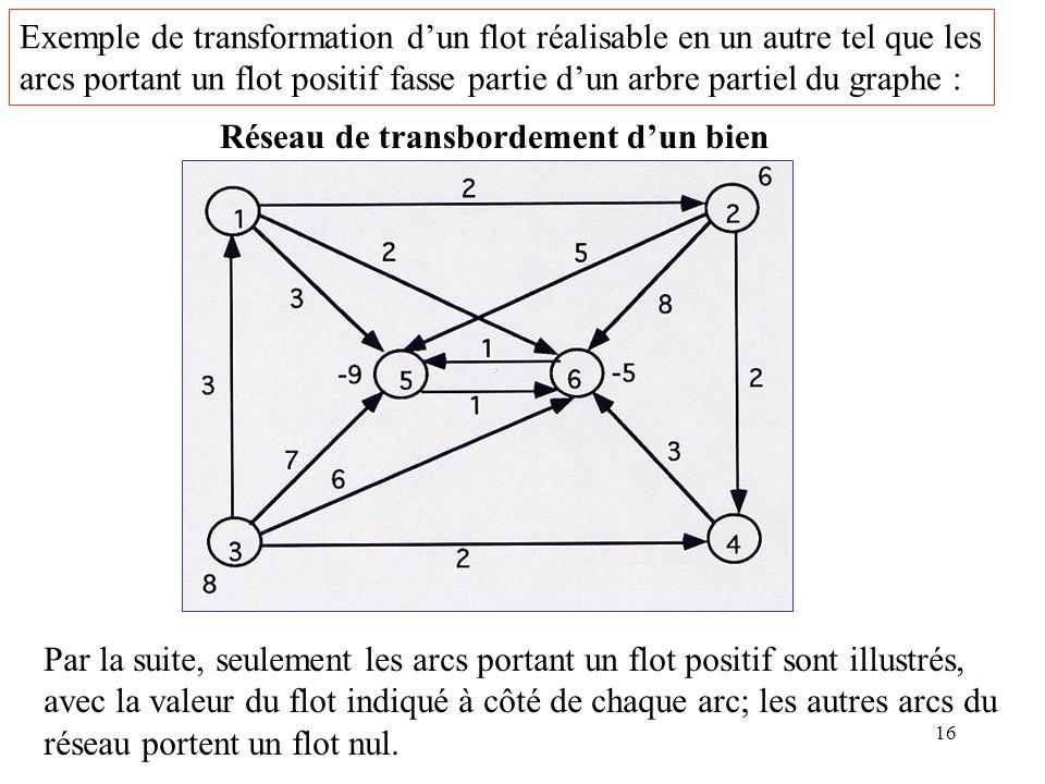 16 Exemple de transformation dun flot réalisable en un autre tel que les arcs portant un flot positif fasse partie dun arbre partiel du graphe : Résea