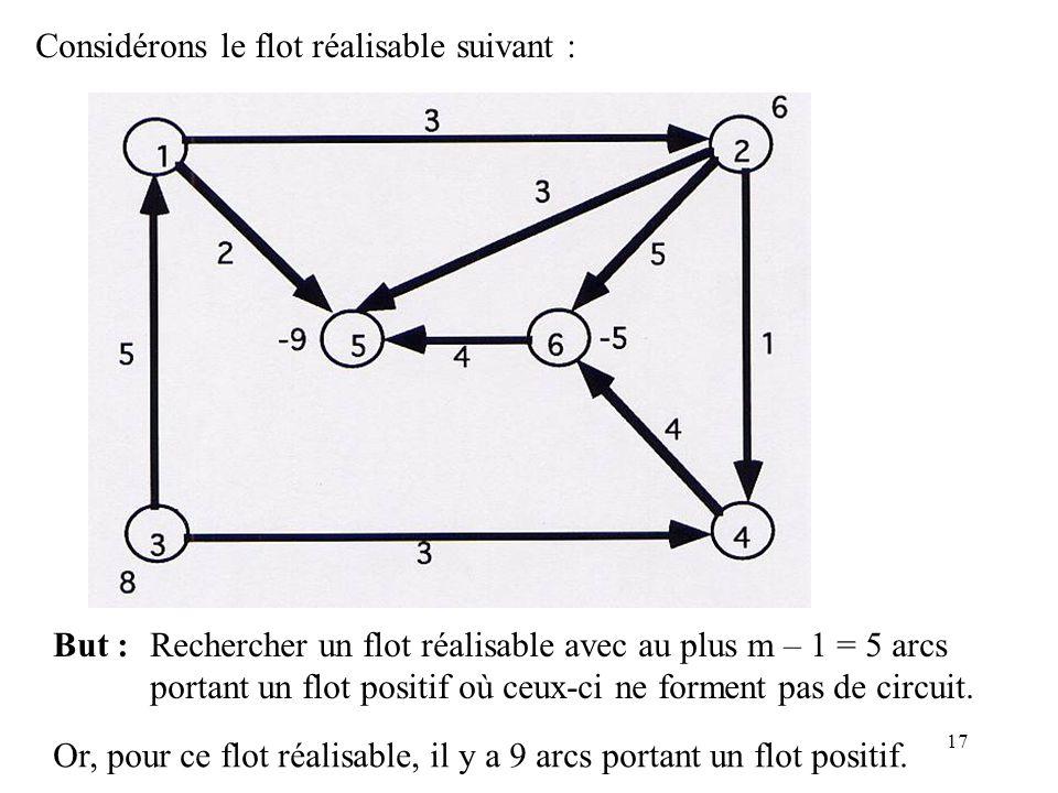 17 Considérons le flot réalisable suivant : But :Rechercher un flot réalisable avec au plus m – 1 = 5 arcs portant un flot positif où ceux-ci ne forme