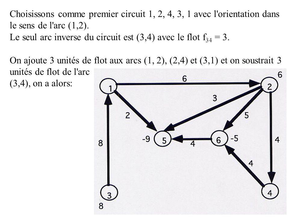 18 Choisissons comme premier circuit 1, 2, 4, 3, 1 avec l'orientation dans le sens de l'arc (1,2). Le seul arc inverse du circuit est (3,4) avec le fl
