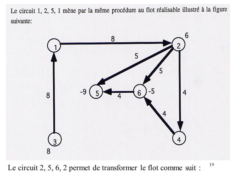 19 Le circuit 2, 5, 6, 2 permet de transformer le flot comme suit :
