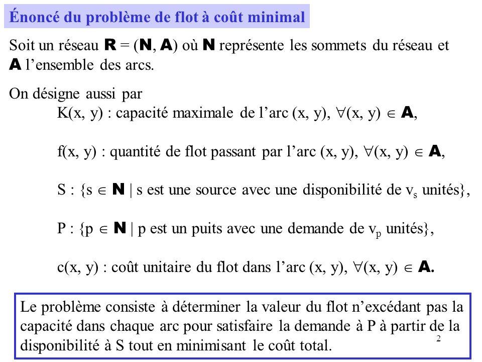 3 Le problème sénonce alors comme suit : Min c(x, y) f(x, y) (x, y) A f(x, y) {y N | (x, y) A } - f(y, x) {y N | (y, x) A } = v x si x S 0 si x S P -v x si x P 0 f(x, y) K(x, y), (x, y) A.