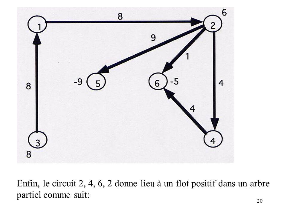 20 Enfin, le circuit 2, 4, 6, 2 donne lieu à un flot positif dans un arbre partiel comme suit: