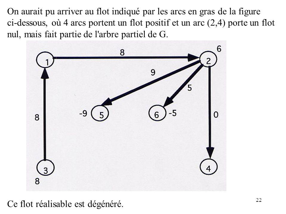22 On aurait pu arriver au flot indiqué par les arcs en gras de la figure ci-dessous, où 4 arcs portent un flot positif et un arc (2,4) porte un flot