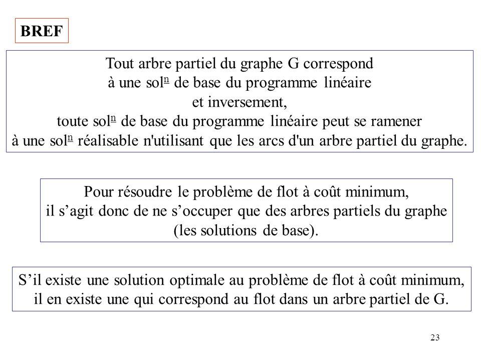 23 BREF Tout arbre partiel du graphe G correspond à une sol n de base du programme linéaire et inversement, toute sol n de base du programme linéaire