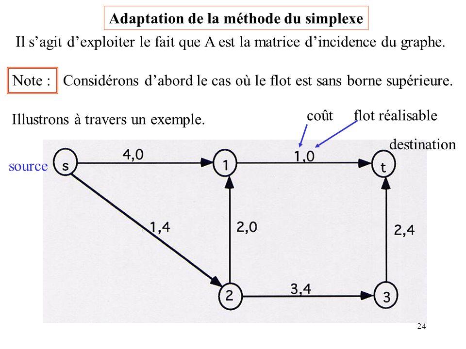 24 Adaptation de la méthode du simplexe Il sagit dexploiter le fait que A est la matrice dincidence du graphe. Note : Considérons dabord le cas où le
