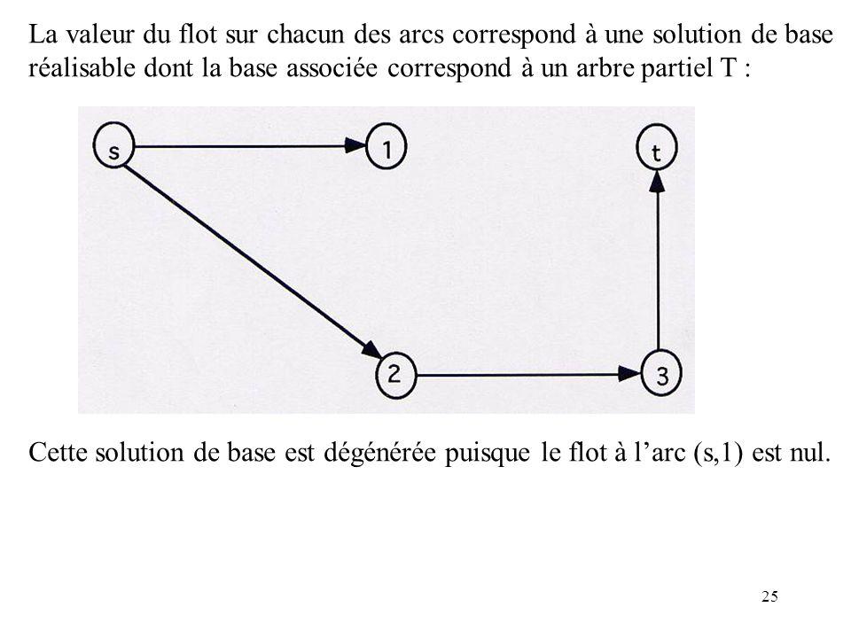 25 La valeur du flot sur chacun des arcs correspond à une solution de base réalisable dont la base associée correspond à un arbre partiel T : Cette so