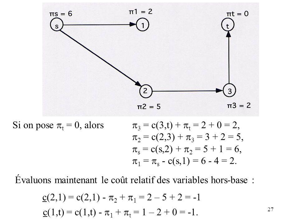 27 Si on pose t = 0, alors 3 = c(3,t) + t = 2 + 0 = 2, 2 = c(2,3) + 3 = 3 + 2 = 5, s = c(s,2) + 2 = 5 + 1 = 6, 1 = s - c(s,1) = 6 - 4 = 2. Évaluons ma