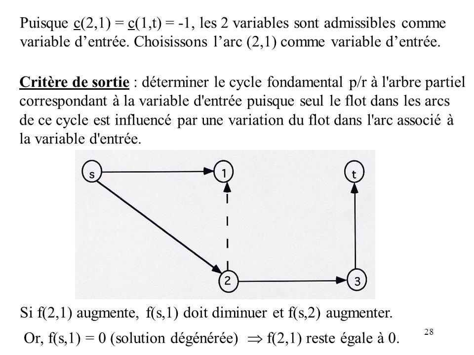 28 Puisque c(2,1) = c(1,t) = -1, les 2 variables sont admissibles comme variable dentrée. Choisissons larc (2,1) comme variable dentrée. Critère de so