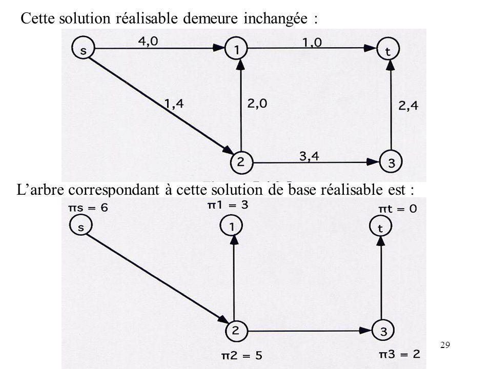 29 Cette solution réalisable demeure inchangée : Larbre correspondant à cette solution de base réalisable est :