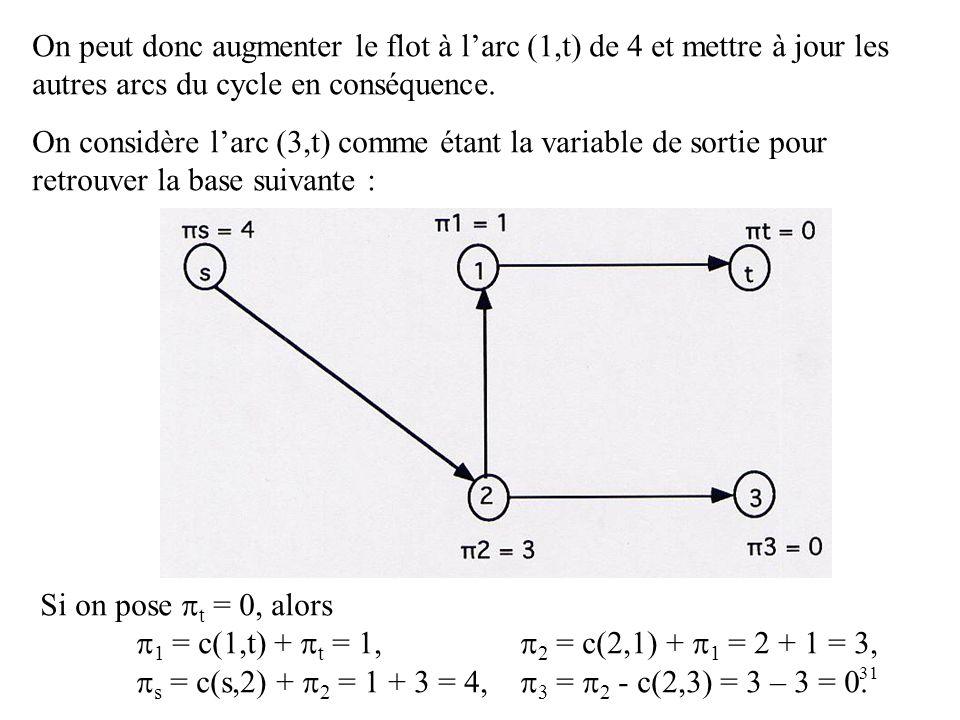 31 On peut donc augmenter le flot à larc (1,t) de 4 et mettre à jour les autres arcs du cycle en conséquence. On considère larc (3,t) comme étant la v