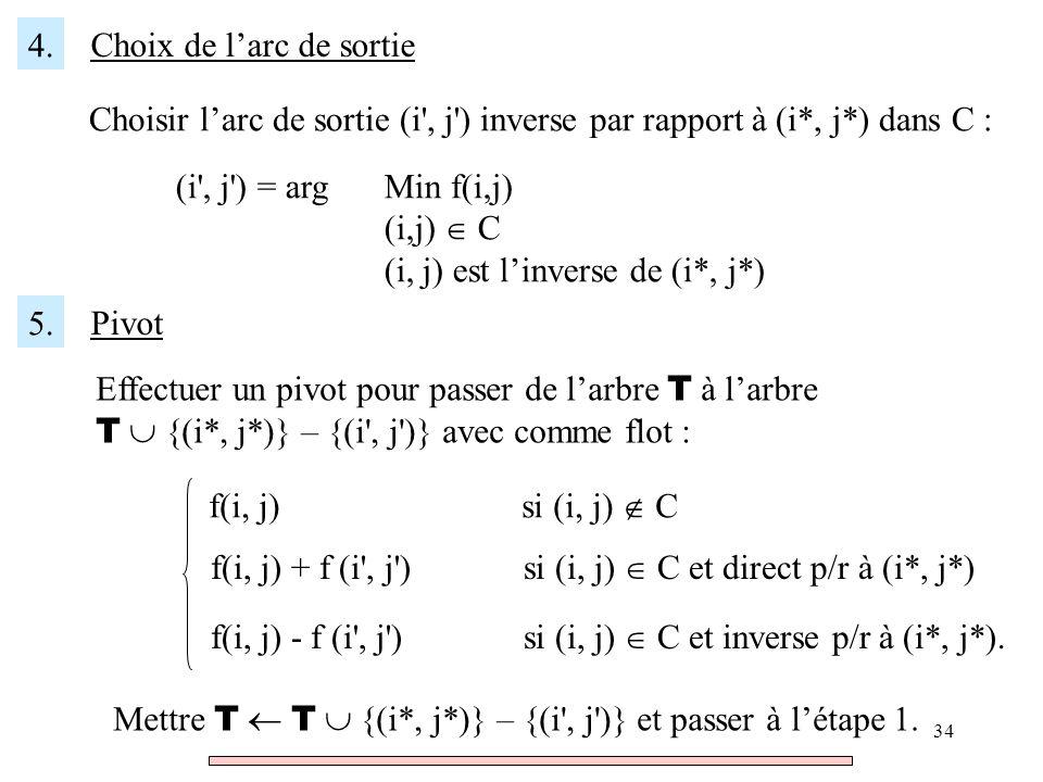 34 4. Choix de larc de sortie Choisir larc de sortie (i', j') inverse par rapport à (i*, j*) dans C : (i', j') = argMin f(i,j) (i,j) C (i, j) est linv
